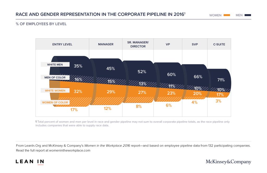 womenintheworkplace2016_3_corporate_pipeline_race_gender