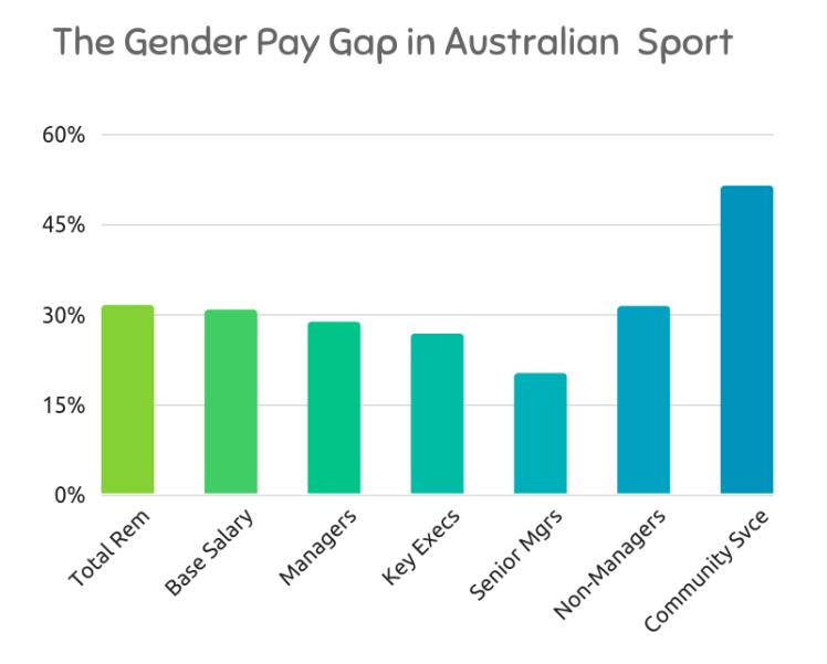 Sport Gender Pay Gap Advancing Women in Sport