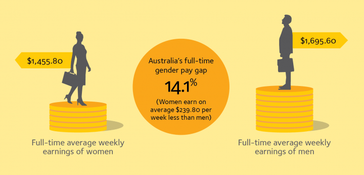 FINAL Gender Pay Gap Factsheet Cover Feb 2019